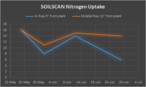 SOILSCAN uptake